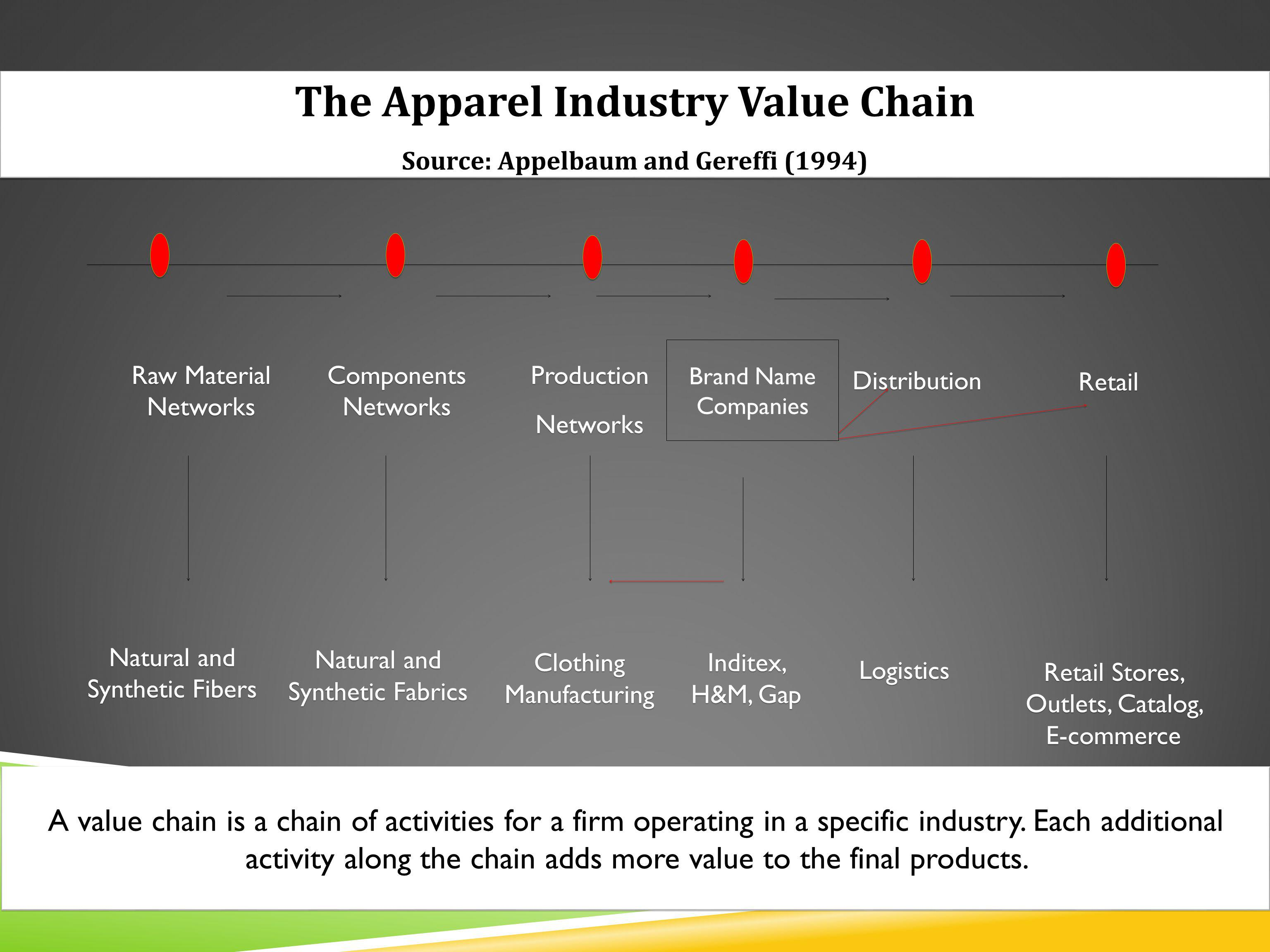 The Apparel Industry Value Chain Source: Appelbaum and Gereffi (1994) The Apparel Industry Value Chain Source: Appelbaum and Gereffi (1994) Retail Stores, Outlets, Catalog, E-commerce Raw Material Networks Natural and Synthetic Fibers Components Networks Natural and Synthetic Fabrics Production Networks Production Networks Clothing Manufacturing Brand Name Companies Inditex, H&M, Gap Inditex, H&M, Gap Distribution Retail Logistics Logistics A value chain is a chain of activities for a firm operating in a specific industry.
