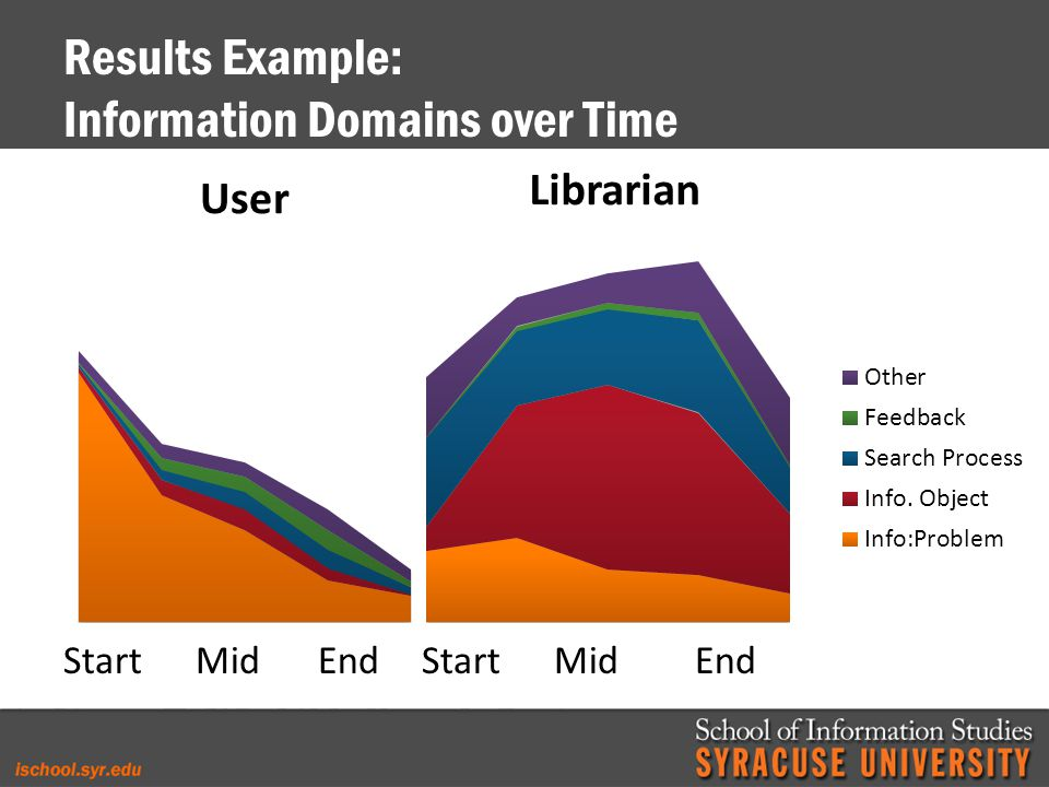 Results Example: Information Domains over Time Start Mid End