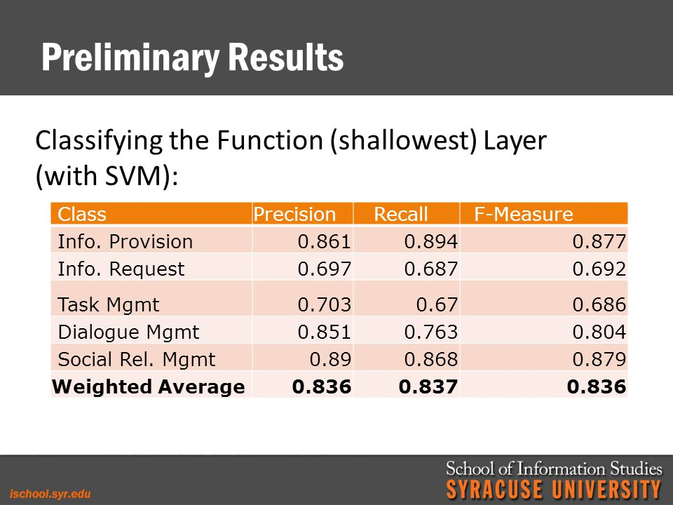 Preliminary Results Classifying the Function (shallowest) Layer (with SVM): ClassPrecision Recall F-Measure Info.