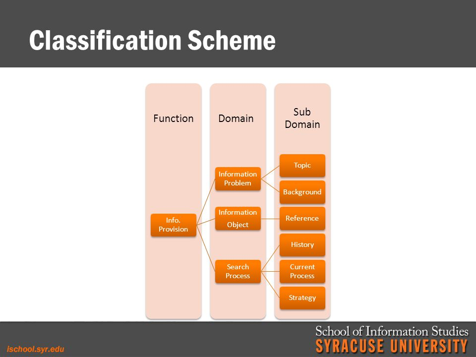 Classification Scheme Sub Domain DomainFunction Info.