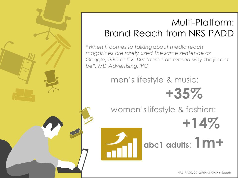 womens lifestyle & fashion: +14% mens lifestyle & music: +35% NRS PADD 2013 Print & Online Reach When it comes to talking about media reach magazines are rarely used the same sentence as Goggle, BBC or ITV.