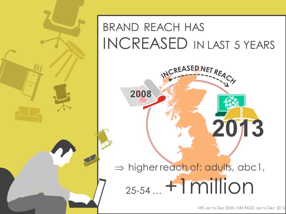BRAND REACH HAS INCREASED IN LAST 5 YEARS NRS Jan to Dec 2008 / NRS PADD Jan to Dec higher reach of: adults, abc1, … +1million