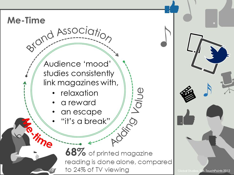 Me-Time Audience mood studies consistently link magazines with, relaxation a reward an escape its a break 68% of printed magazine reading is done alone, compared to 24% of TV viewing Global Studies, IPA TouchPoints 2012
