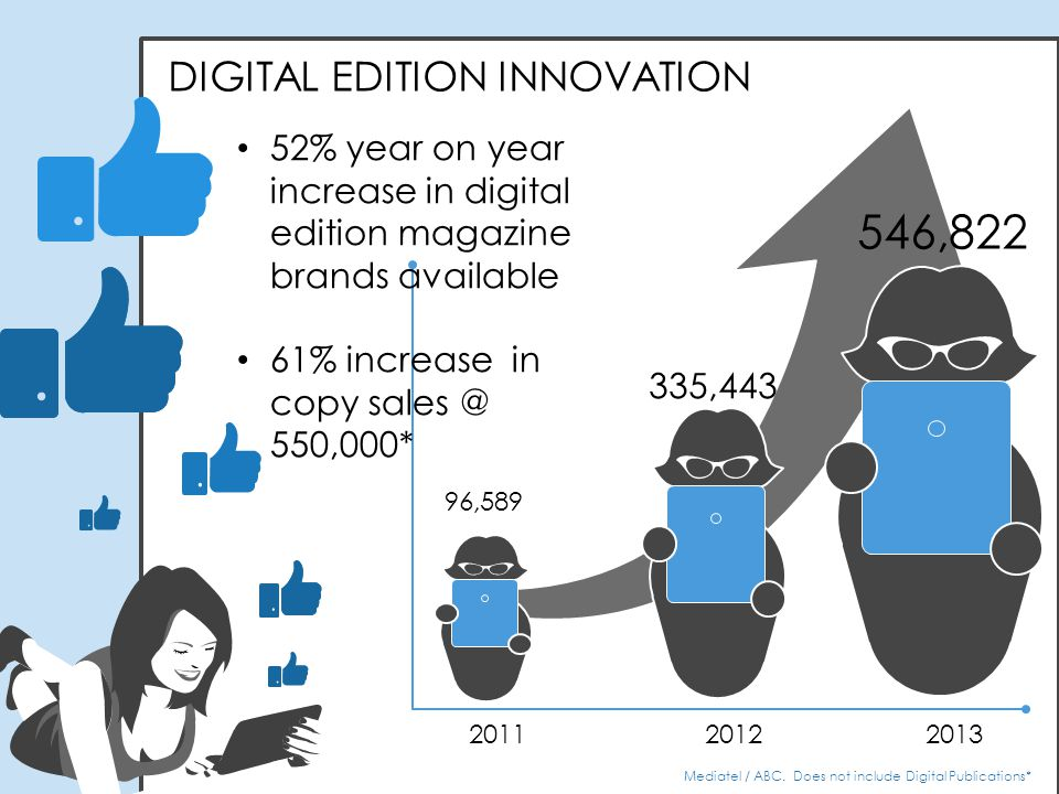 Mediatel / ABC. Does not include Digital Publications* 2011 2012 2013 96,589 335,443 546,822 DIGITAL EDITION INNOVATION 52% year on year increase in d