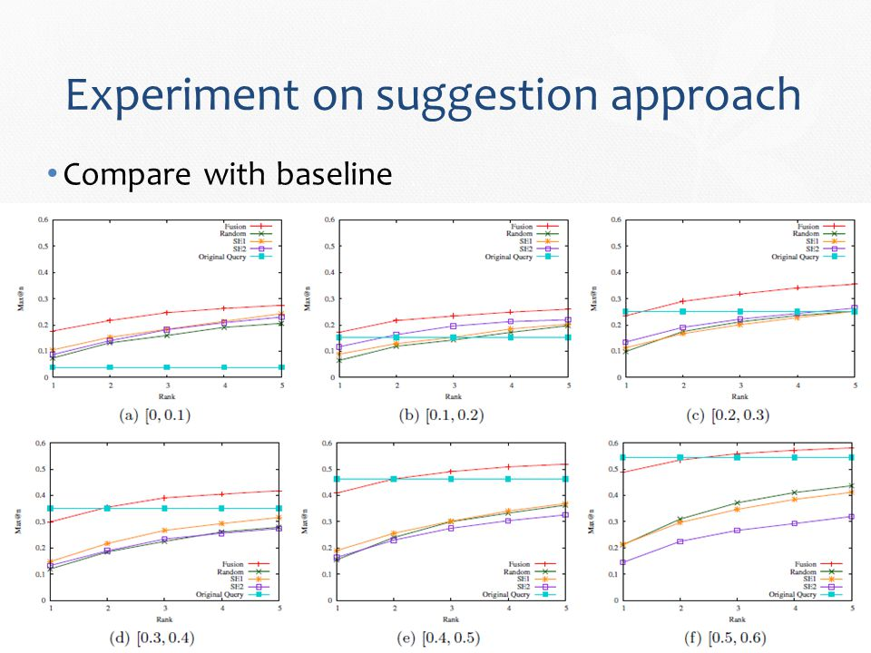 Experiment on suggestion approach Compare with baseline
