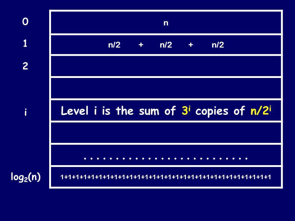 n = T(n) n/2 T (n/4) T (n/4) T (n/4) n/2 T (n/4) T (n/4) T (n/4) n/2 T (n/4) T (n/4) T (n/4)