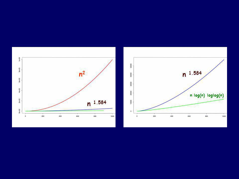 Multiplication Algorithms Grade SchoolO(n 2 ) KaratsubaO(n 1.58… ) 3-way splitO(n 1.46… ) K-way split O(n log k (2k-1) ) Fast Fourier TransformO(n logn loglogn)