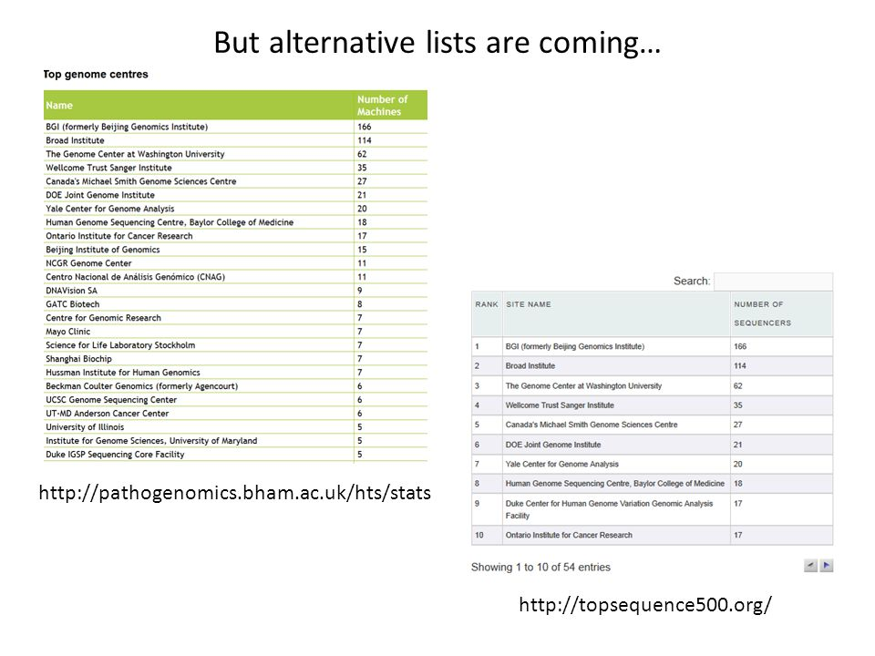 But alternative lists are coming… http://topsequence500.org/ http://pathogenomics.bham.ac.uk/hts/stats