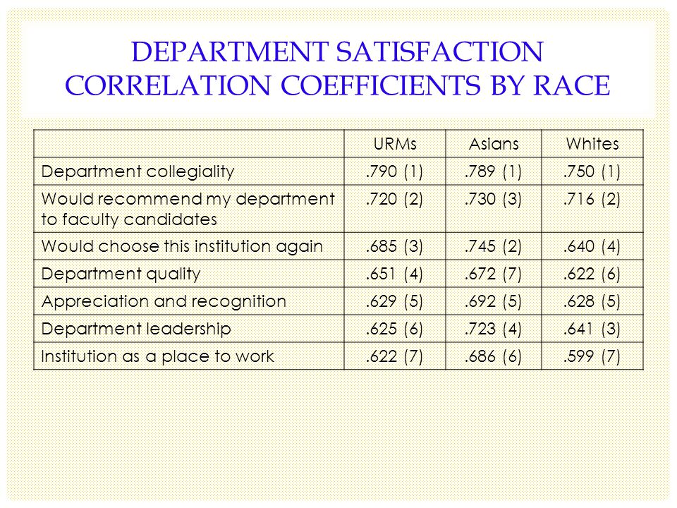 DEPARTMENT SATISFACTION CORRELATION COEFFICIENTS BY RACE URMsAsiansWhites Department collegiality.790 (1).789 (1).750 (1) Would recommend my department to faculty candidates.720 (2).730 (3).716 (2) Would choose this institution again.685 (3).745 (2).640 (4) Department quality.651 (4).672 (7).622 (6) Appreciation and recognition.629 (5).692 (5).628 (5) Department leadership.625 (6).723 (4).641 (3) Institution as a place to work.622 (7).686 (6).599 (7)