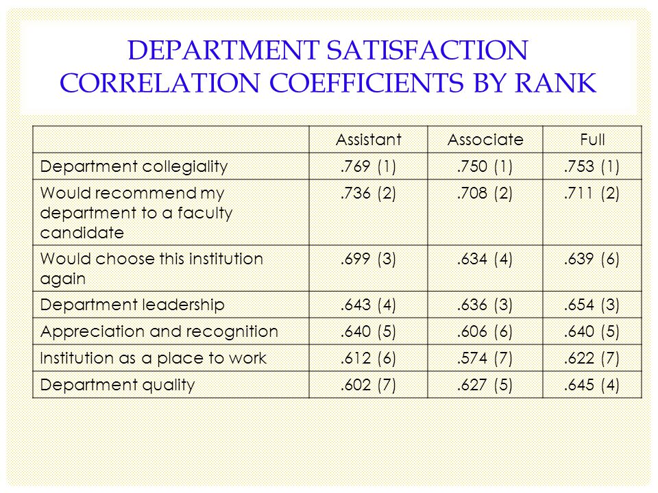 DEPARTMENT SATISFACTION CORRELATION COEFFICIENTS BY RANK AssistantAssociateFull Department collegiality.769 (1).750 (1).753 (1) Would recommend my department to a faculty candidate.736 (2).708 (2).711 (2) Would choose this institution again.699 (3).634 (4).639 (6) Department leadership.643 (4).636 (3).654 (3) Appreciation and recognition.640 (5).606 (6).640 (5) Institution as a place to work.612 (6).574 (7).622 (7) Department quality.602 (7).627 (5).645 (4)