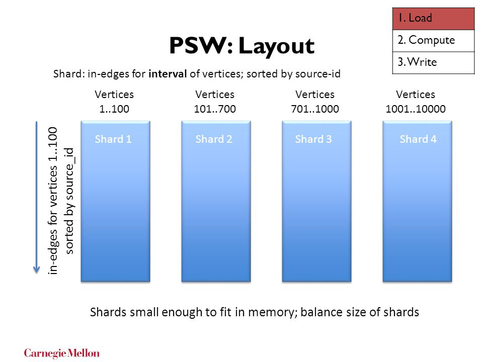 PSW: Layout Shard 1 Shards small enough to fit in memory; balance size of shards Shard: in-edges for interval of vertices; sorted by source-id in-edge