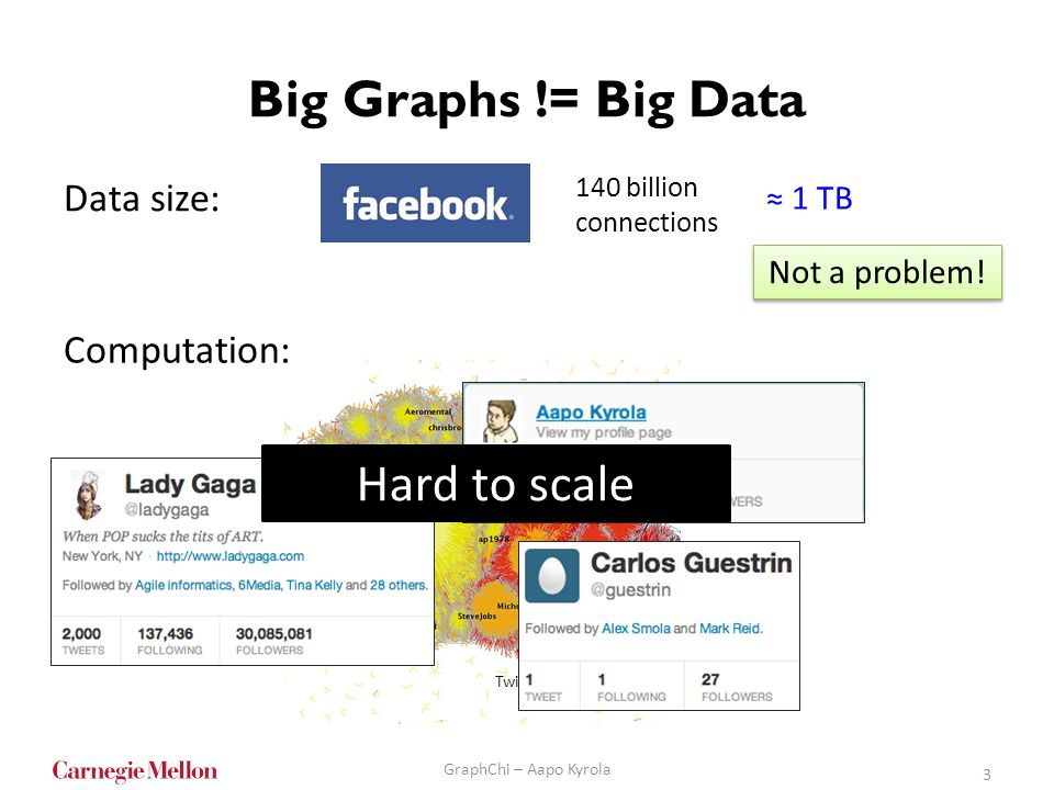Big Graphs != Big Data 3 GraphChi – Aapo Kyrola Data size: 140 billion connections 1 TB Not a problem! Computation: Hard to scale Twitter network visu