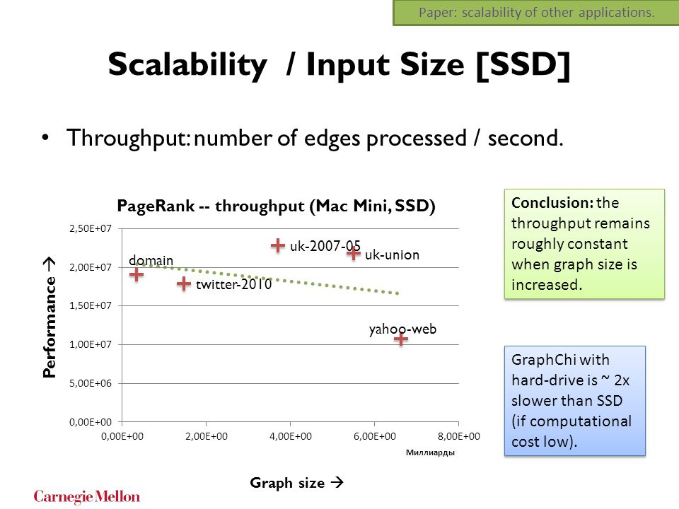 Scalability / Input Size [SSD] Throughput: number of edges processed / second. Conclusion: the throughput remains roughly constant when graph size is