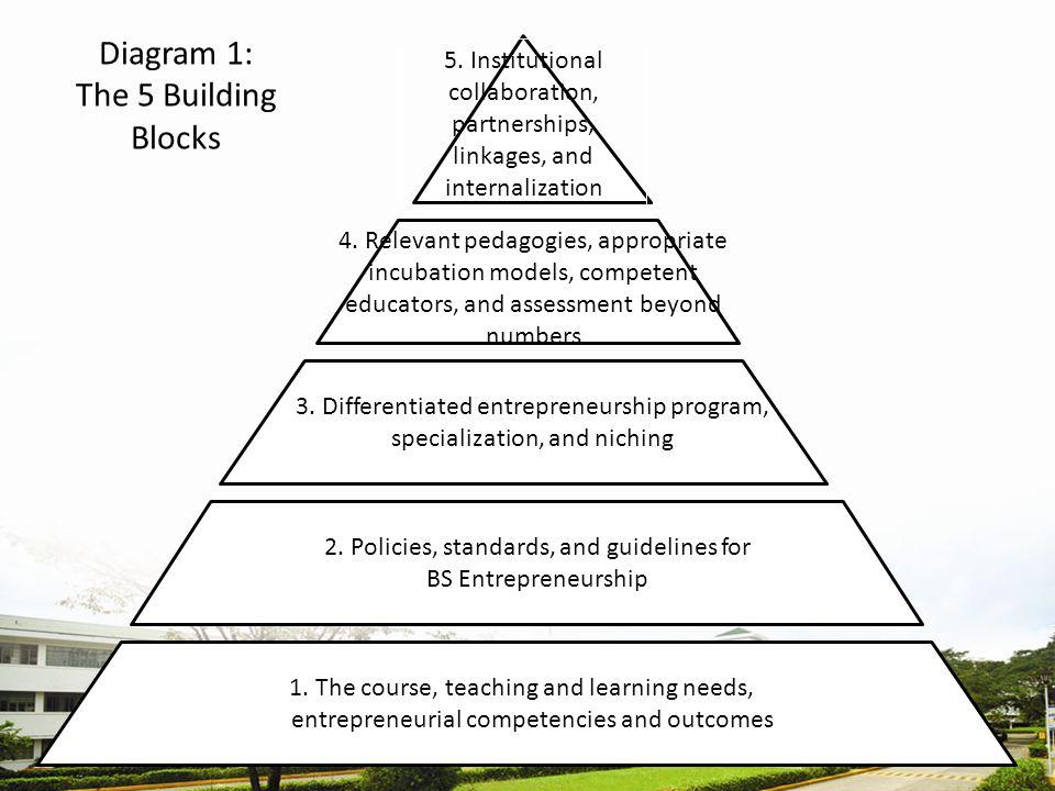 Diagram 1: The 5 Building Blocks 5.