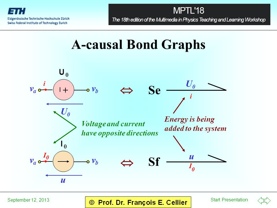 Start Presentation September 12, 2013 A-causal Bond Graphs U 0 i v a v b U 0 + U 0 i Se I 0 I v a v b u 0 Sf u I 0 Voltage and current have opposite directions Energy is being added to the system