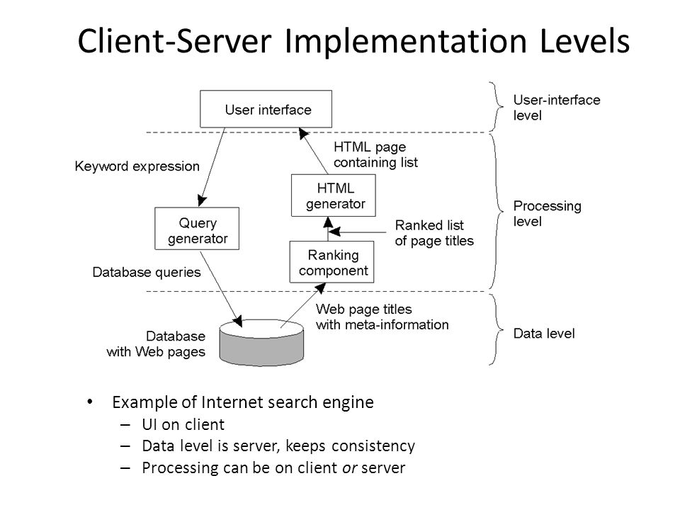 Client-Server Implementation Levels Example of Internet search engine – UI on client – Data level is server, keeps consistency – Processing can be on client or server