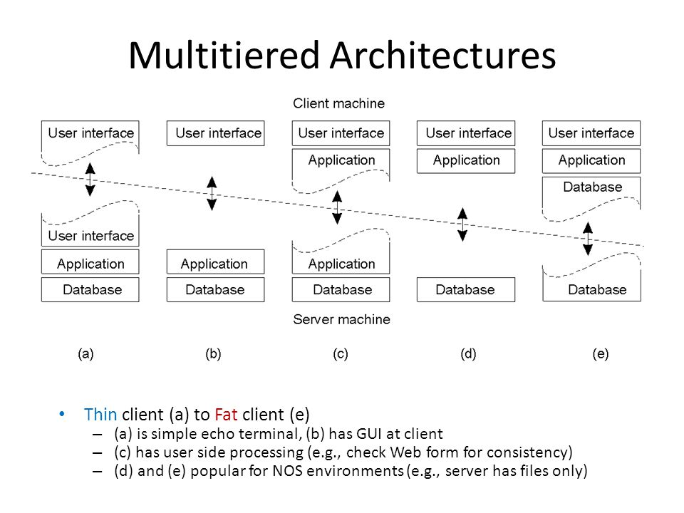 Multitiered Architectures Thin client (a) to Fat client (e) – (a) is simple echo terminal, (b) has GUI at client – (c) has user side processing (e.g.,