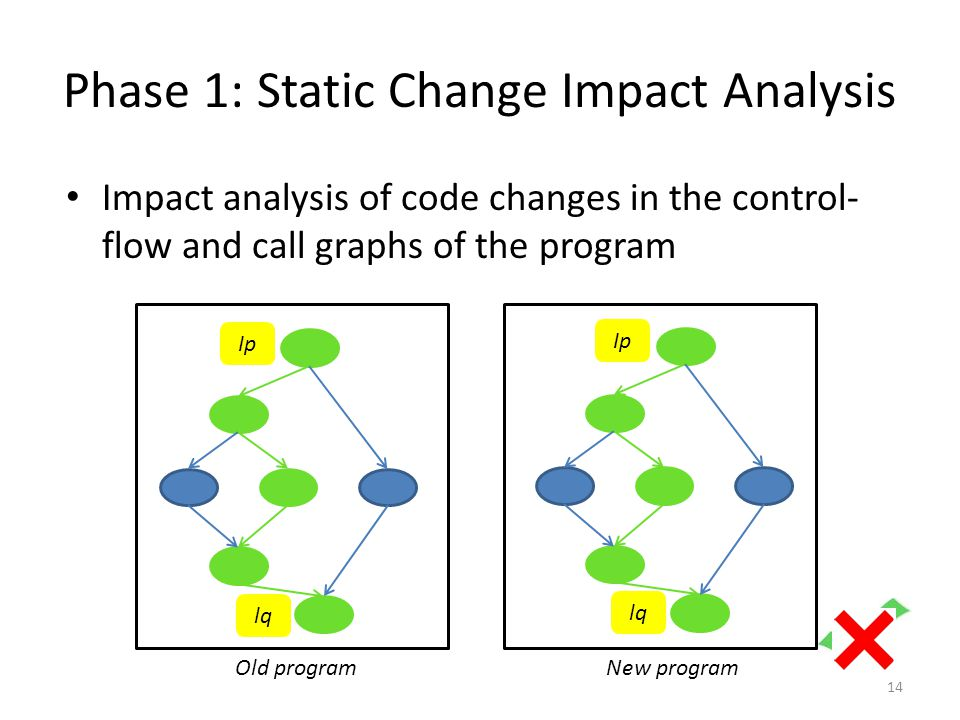 Phase 1: Static Change Impact Analysis Impact analysis of code changes in the control- flow and call graphs of the program 14 Old programNew program Ip lq Ip lq