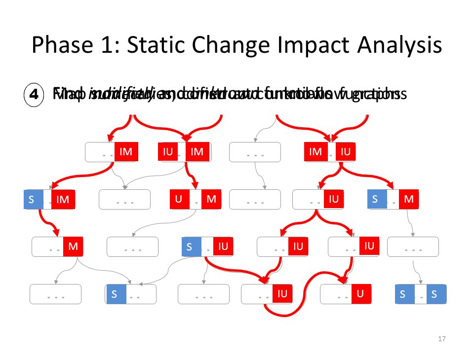 17... U MMU M IM IU IM S S S S SS Find modified and unknown functions 2 Find indirectly modified and unknown functions 3 Phase 1: Static Change Impact