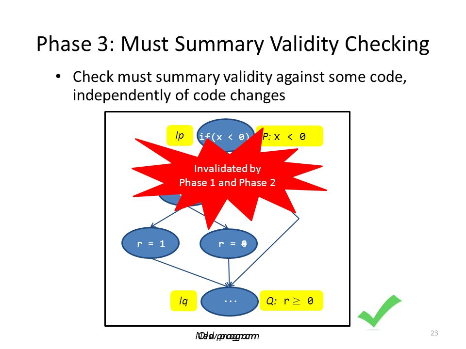 Phase 3: Must Summary Validity Checking 23 Check must summary validity against some code, independently of code changes if(x < 0) if (y < 0) r = 1r = 0w = 1...