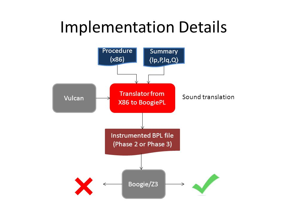 Implementation Details Translator from X86 to BoogiePL Procedure (x86) Vulcan Summary lp,P,lq,Q Sound translation Instrumented BPL file (Phase 2 or Phase 3) Boogie/Z3