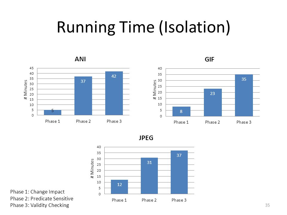 Running Time (Isolation) 35 # Minutes Phase 1: Change Impact Phase 2: Predicate Sensitive Phase 3: Validity Checking