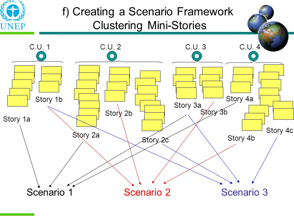 f) Creating a Scenario Framework Clustering Mini-Stories Story 1a C.U. 1C.U. 4C.U. 3C.U. 2 Story 1b Story 2b Story 2c Story 2a Story 3a Story 3b Story