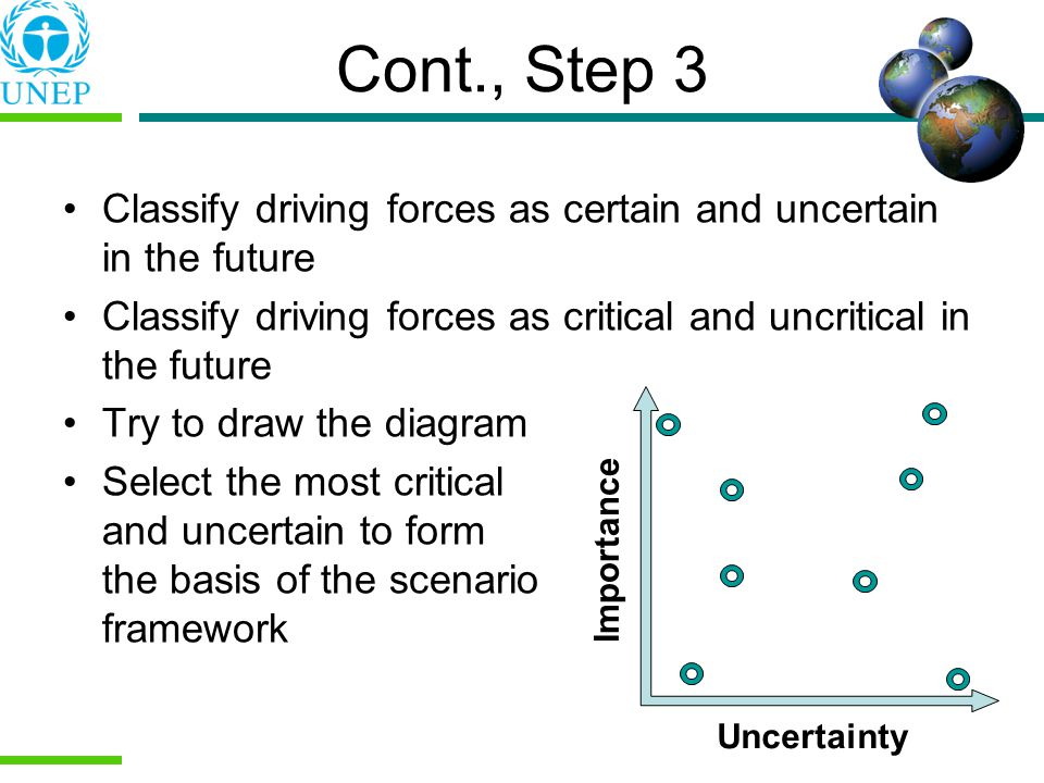 Cont., Step 3 Classify driving forces as certain and uncertain in the future Classify driving forces as critical and uncritical in the future Try to draw the diagram Select the most critical and uncertain to form the basis of the scenario framework Importance Uncertainty
