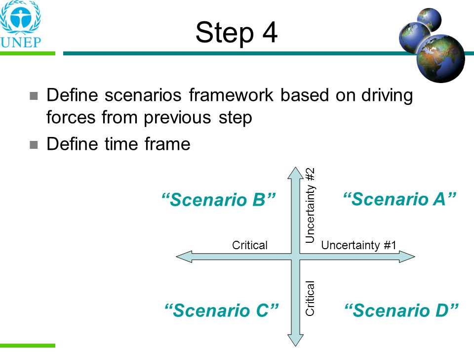 Step 4 Critical Uncertainty #1 Critical Uncertainty #2 Scenario A Scenario B Scenario CScenario D Define scenarios framework based on driving forces from previous step Define time frame