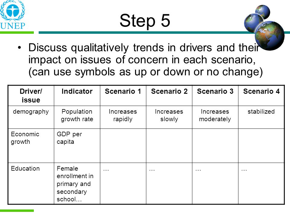 Step 5 Discuss qualitatively trends in drivers and their impact on issues of concern in each scenario, (can use symbols as up or down or no change) Driver/ issue IndicatorScenario 1Scenario 2Scenario 3Scenario 4 demographyPopulation growth rate Increases rapidly Increases slowly Increases moderately stabilized Economic growth GDP per capita EducationFemale enrollment in primary and secondary school… …………