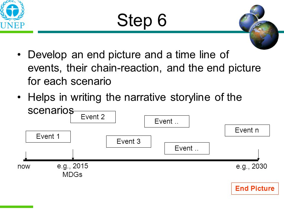 Step 6 Develop an end picture and a time line of events, their chain-reaction, and the end picture for each scenario Helps in writing the narrative storyline of the scenarios nowe.g., 2030 e.g., 2015 MDGs Event 2 Event 1 Event 3 Event..