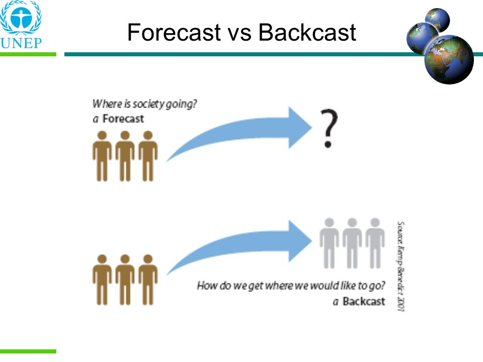 Forecast vs Backcast