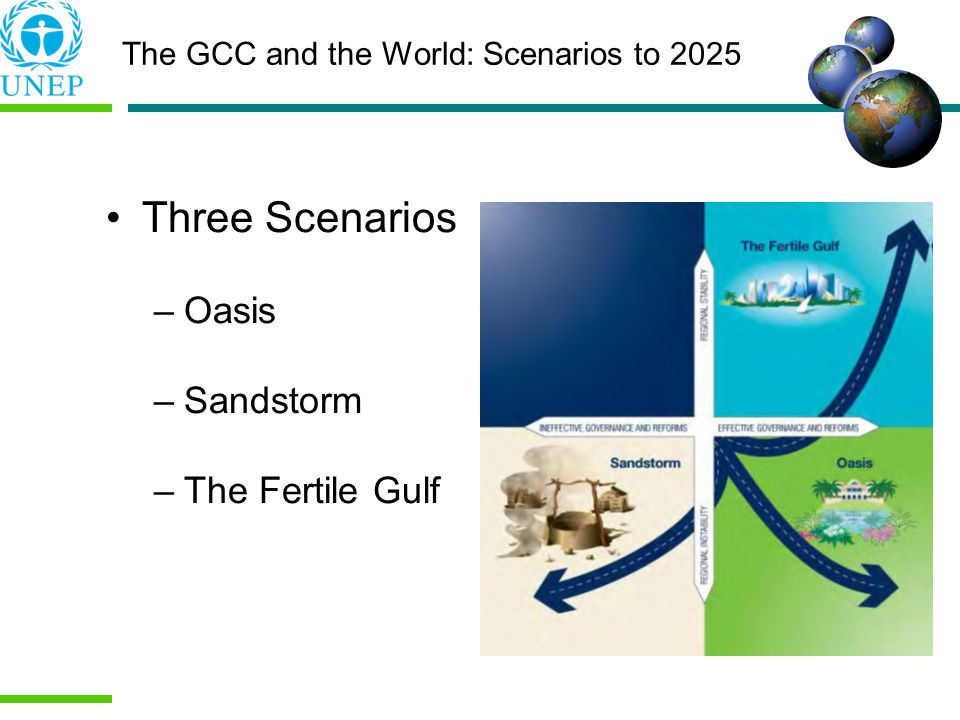 Three Scenarios –Oasis –Sandstorm –The Fertile Gulf The GCC and the World: Scenarios to 2025