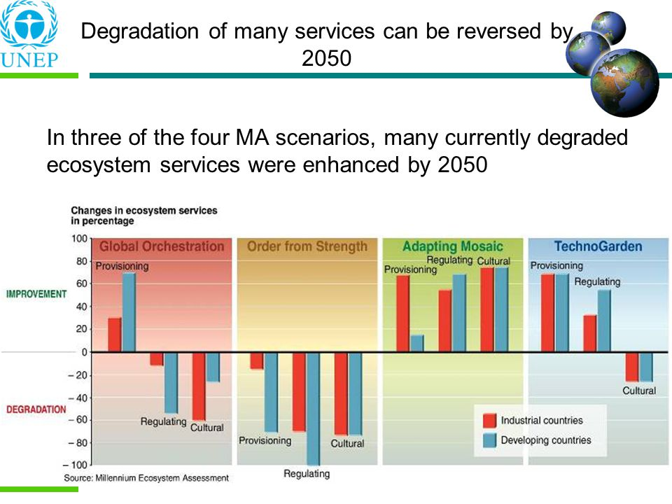 Degradation of many services can be reversed by 2050 In three of the four MA scenarios, many currently degraded ecosystem services were enhanced by 2050