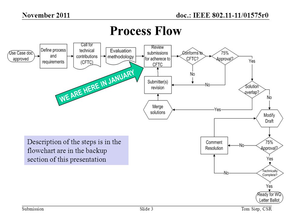doc.: IEEE 802.11-11/01575r0 Submission Process Flow November 2011 Tom Siep, CSRSlide 3 WE ARE HERE IN JANUARY Description of the steps is in the flowchart are in the backup section of this presentation