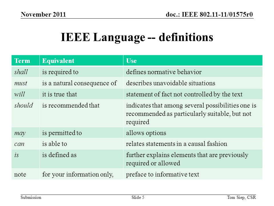 doc.: IEEE 802.11-11/01575r0 Submission Call for submissions (3 of 3) All presenters should be familiar with the following documents regarding IEEE policies and procedures: - IEEE Patent Policy - http://standards.ieee.org/board/pat/pat- slideset.ppt - Patent FAQ - http://standards.ieee.org/board/pat/faq.pdf - LoA Form - http://standards.ieee.org/board/pat/loa.pdf - Affiliation FAQ - http://standards.ieee.org/faqs/affiliationFAQ.html - Anti-Trust FAQ - http://standards.ieee.org/resources/antitrust- guidelines.pdf - Ethics - http://www.ieee.org/portal/cms_docs/about/CoE_poster.pdf - IEEE 802.11 Working Group Policies and Procedures - https://mentor.ieee.org/802.11/public-file/07/11-07-0360-04-0000- 802-11-policies-and-procedures.dochttp://standards.ieee.org/board/pat/pat- slideset.ppthttp://standards.ieee.org/board/pat/faq.pdfhttp://standards.ieee.org/board/pat/loa.pdf http://standards.ieee.org/faqs/affiliationFAQ.htmlhttp://standards.ieee.org/resources/antitrust- guidelines.pdf http://www.ieee.org/portal/cms_docs/about/CoE_poster.pdfhttps://mentor.ieee.org/802.11/public-file/07/11-07-0360-04-0000- 802-11-policies-and-procedures.doc November 2011 Tom Siep, CSRSlide 16