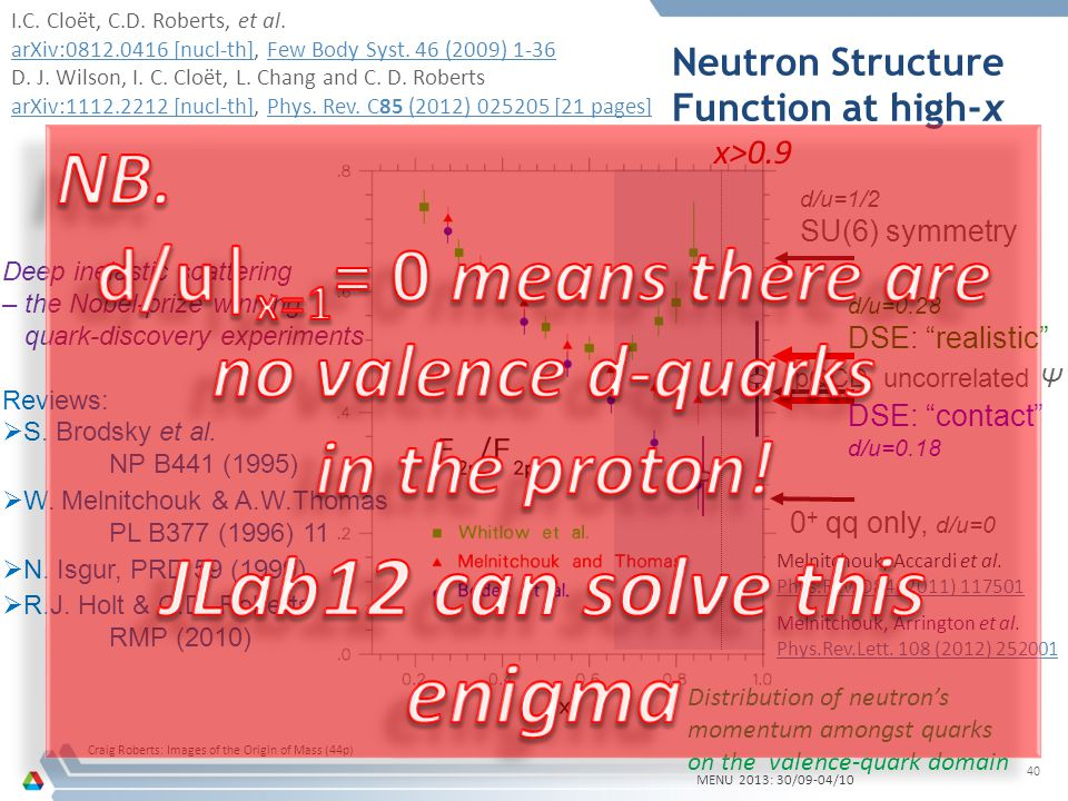 Neutron Structure Function at high-x MENU 2013: 30/09-04/10 Craig Roberts: Images of the Origin of Mass (44p) 40 d/u=1/2 SU(6) symmetry pQCD, uncorrelated Ψ 0 + qq only, d/u=0 Deep inelastic scattering – the Nobel-prize winning quark-discovery experiments Reviews: S.