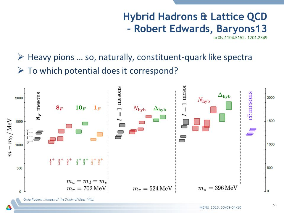 Hybrid Hadrons & Lattice QCD – Robert Edwards, Baryons13 Heavy pions … so, naturally, constituent-quark like spectra To which potential does it correspond.