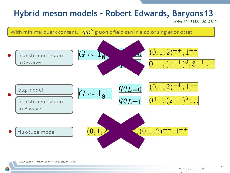 Hybrid meson models – Robert Edwards, Baryons13 With minimal quark content,, gluonic field can in a color singlet or octet `constituent gluon in S-wave `constituent gluon in P-wave bag model flux-tube model arXiv:1104.5152, 1201.2349 MENU 2013: 30/09- 04/10 54 Craig Roberts: Images of the Origin of Mass (44p)