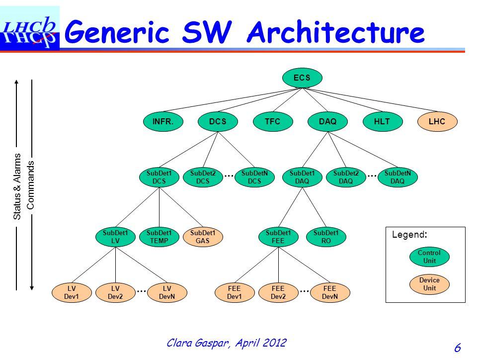 Clara Gaspar, April 2012 6 Generic SW Architecture LV Dev1 LV Dev2 LV DevN DCS SubDetN DCS SubDet2 DCS SubDet1 DCS SubDet1 LV SubDet1 TEMP SubDet1 GAS … … Commands DAQ SubDetN DAQ SubDet2 DAQ SubDet1 DAQ SubDet1 FEE SubDet1 RO FEE Dev1 FEE Dev2 FEE DevN Control Unit Device Unit … … Legend: INFR.TFCLHC ECS HLT Status & Alarms