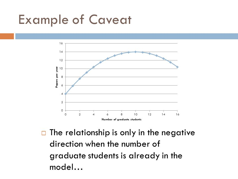 Example of Caveat The relationship is only in the negative direction when the number of graduate students is already in the model…