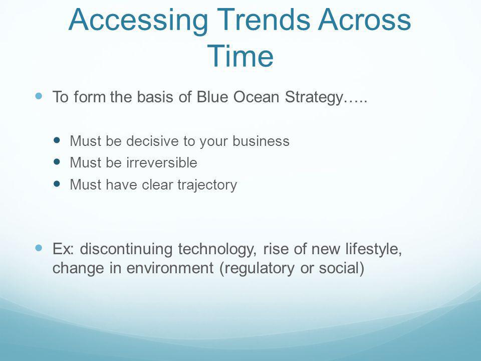 Accessing Trends Across Time To form the basis of Blue Ocean Strategy….. Must be decisive to your business Must be irreversible Must have clear trajec