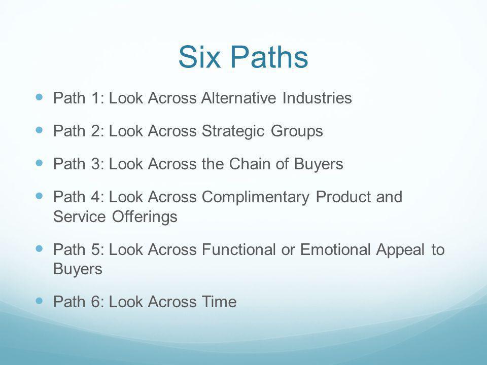 Six Paths Path 1: Look Across Alternative Industries Path 2: Look Across Strategic Groups Path 3: Look Across the Chain of Buyers Path 4: Look Across