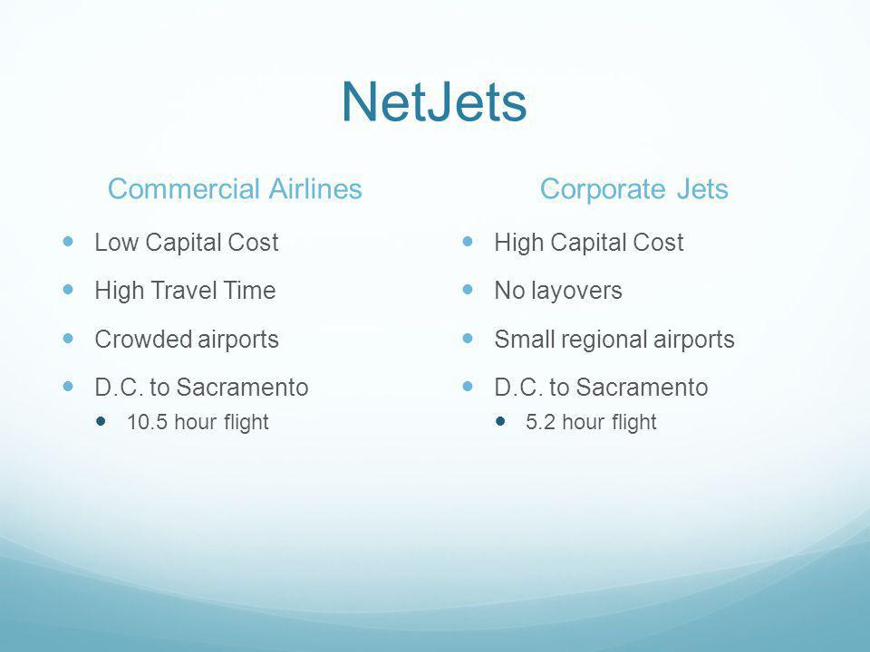 NetJets Commercial Airlines Low Capital Cost High Travel Time Crowded airports D.C. to Sacramento 10.5 hour flight Corporate Jets High Capital Cost No