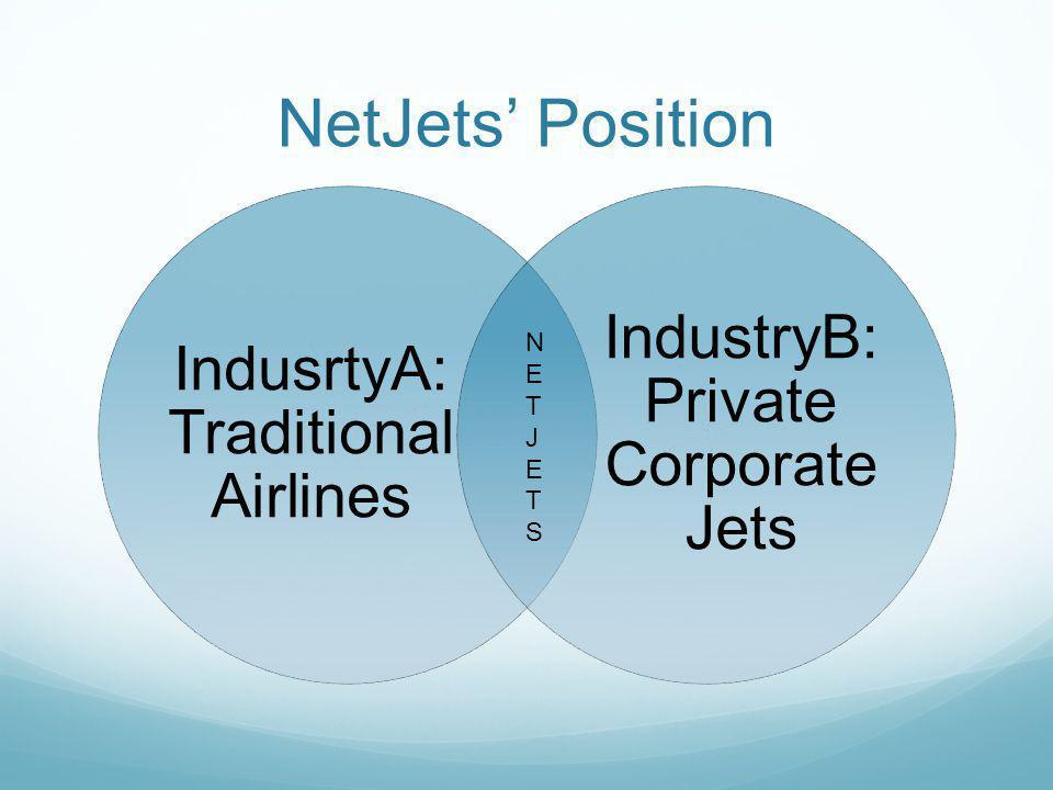 NetJets Position IndusrtyA: Traditional Airlines IndustryB: Private Corporate Jets NETJETSNETJETS