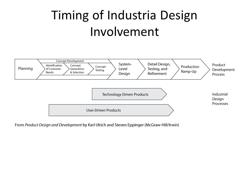 Timing of Industria Design Involvement