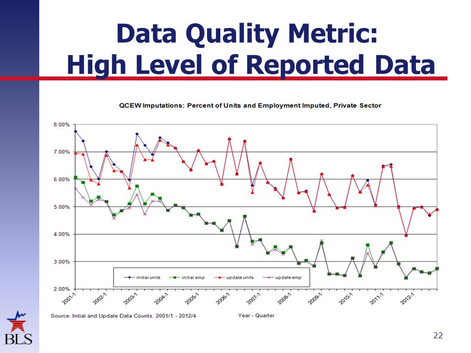 22 Data Quality Metric: High Level of Reported Data