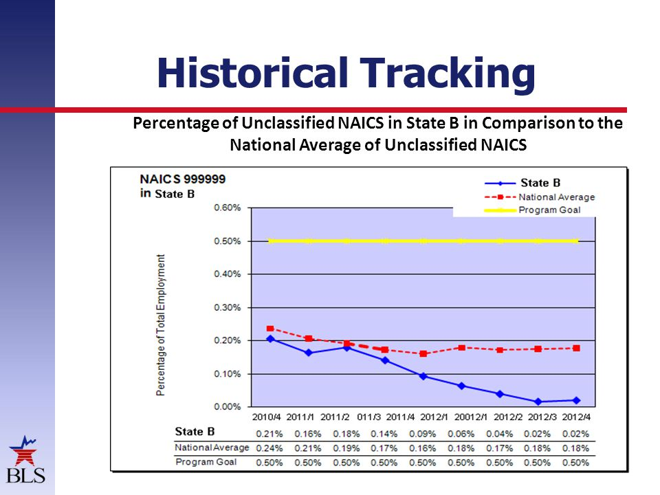 Percentage of Unclassified NAICS in State B in Comparison to the National Average of Unclassified NAICS Historical Tracking
