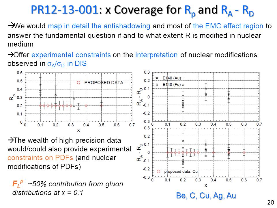 PR12-13-001: x Coverage for R p and R A - R D We would map in detail the antishadowing and most of the EMC effect region to answer the fundamental question if and to what extent R is modified in nuclear medium Offer experimental constraints on the interpretation of nuclear modifications observed in A / D in DIS The wealth of high-precision data would/could also provide experimental constraints on PDFs (and nuclear modifications of PDFs) F L p : ~ 50% contribution from gluon distributions at x = 0.1 20 Be, C, Cu, Ag, Au