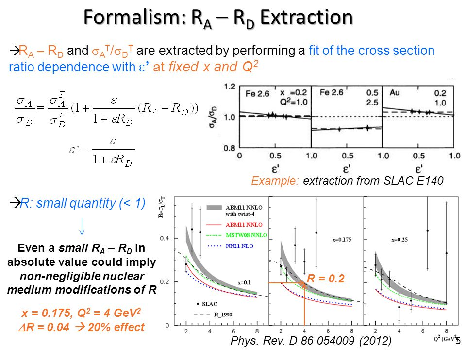 Formalism: R A – R D Extraction R A – R D and A T / D T are extracted by performing a fit of the cross section ratio dependence with at fixed x and Q 2 Example: extraction from SLAC E140 Phys.
